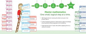 Big Maths Mastery